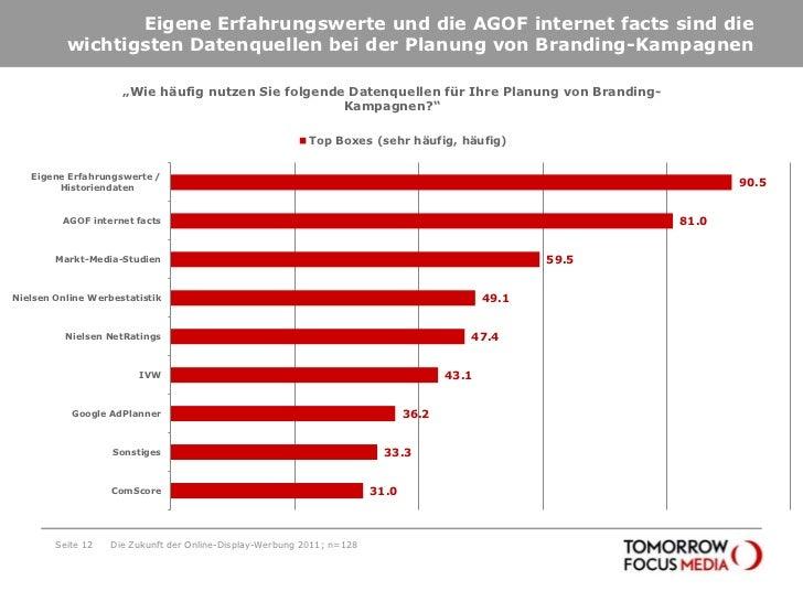 Eigene Erfahrungswerte und die AGOF internetfacts sind die wichtigsten Datenquellen bei der Planung von Branding-Kampagnen...