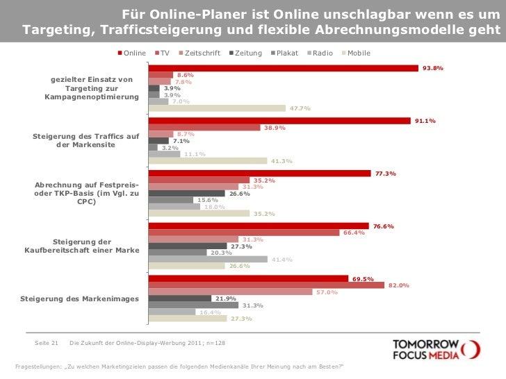 Für Online-Planer ist Online unschlagbar wenn es um Targeting, Trafficsteigerung und flexible Abrechnungsmodelle geht<br /...