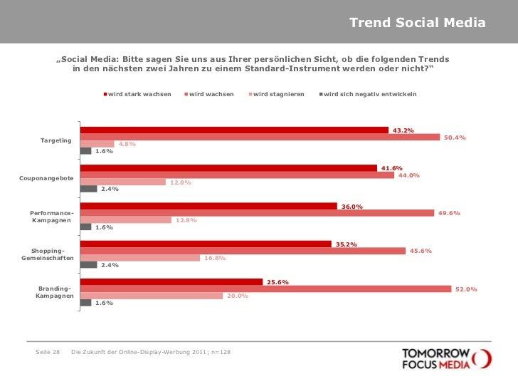 "Trend Social Media<br />Seite 28<br />Die Zukunft der Online-Display-Werbung 2011; n=128<br />""Social Media: Bitte sagen S..."