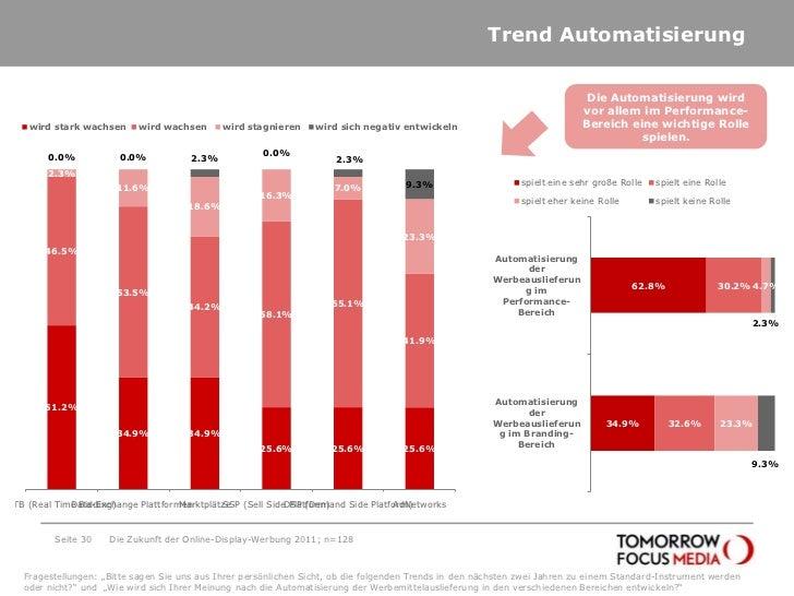 Trend Automatisierung<br />Seite 30<br />Die Zukunft der Online-Display-Werbung 2011; n=128<br />Die Automatisierung wird ...