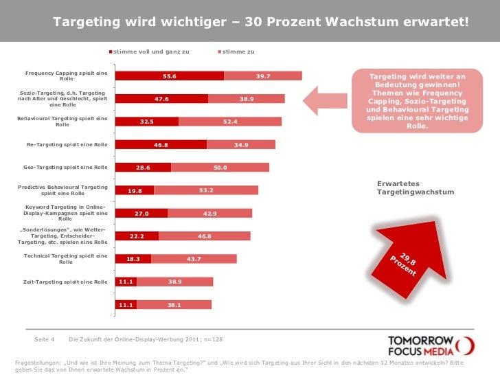 Targeting wird wichtiger – 30 Prozent Wachstum erwartet!<br />Seite 4<br />Die Zukunft der Online-Display-Werbung 2011; n=...