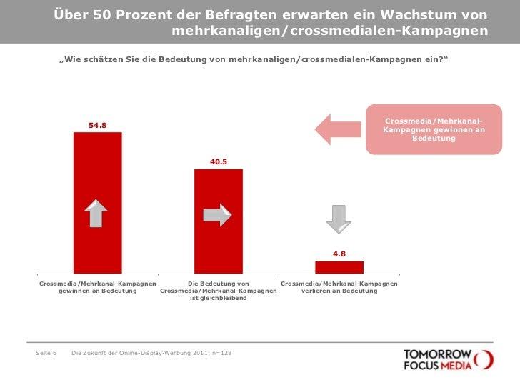 Über 50 Prozent der Befragten erwarten ein Wachstum von mehrkanaligen/crossmedialen-Kampagnen<br />Seite 6<br />Die Zukunf...