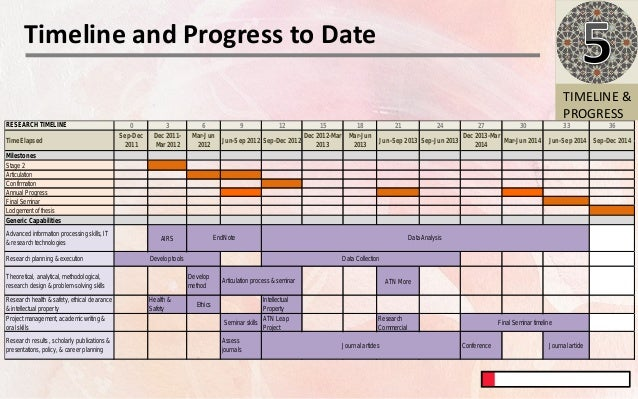 Research Proposal Timeline Template Idealstalist