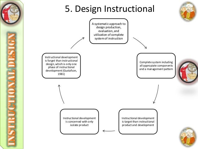 5400 Ide Desain Instruksional Adalah Gratis Terbaik Untuk Di Contoh