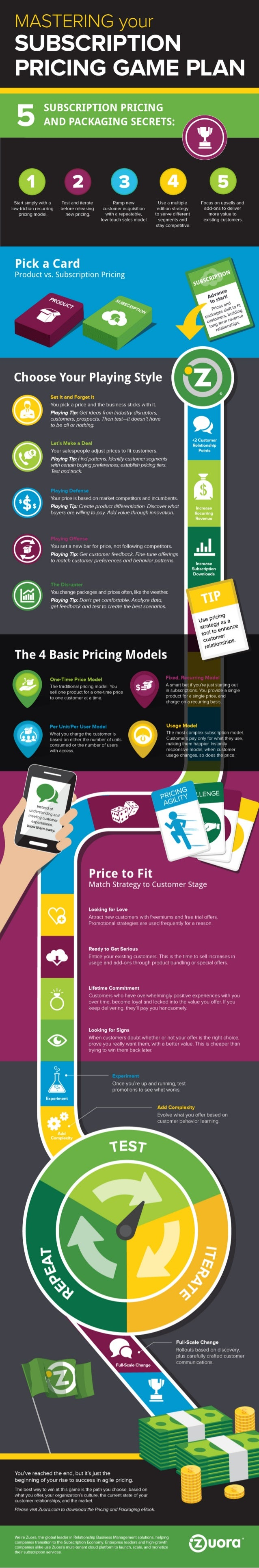 5 Secrets of Subscription Pricing Infographic