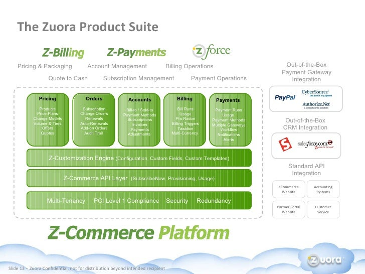 zuora overview, Invoice examples