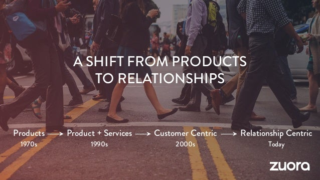 Products 1970s Product + Services 1990s Customer Centric 2000s Relationship Centric Today A SHIFT FROM PRODUCTS TO RELATIO...