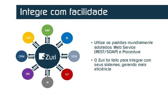 Powered by Integre com facilidade • Utilize os padrões mundialmente adotados: Web Service (REST/SOAP) e Procedure • O Zuri...