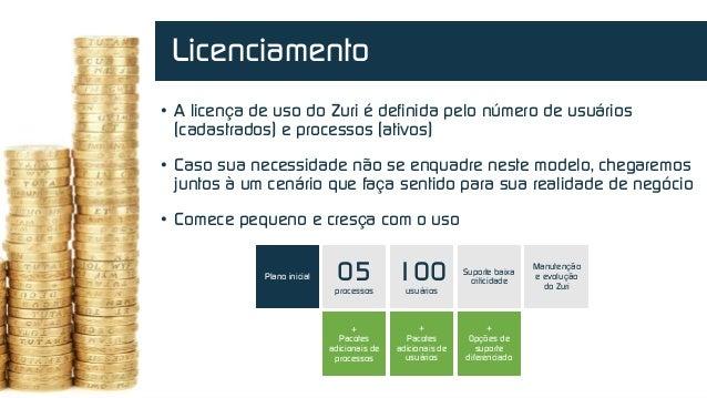 Powered by • A licença de uso do Zuri é definida pelo número de usuários (cadastrados) e processos (ativos) • Caso sua nec...