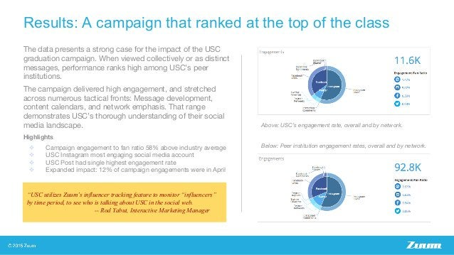 Results: A campaign that ranked at the top of the class The data presents a strong case for the impact of the USC graduati...