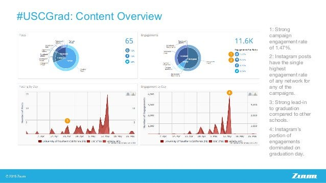 #USCGrad: Content Overview 1: Strong campaign engagement rate of 1.47%. 2: Instagram posts have the single highest engagem...