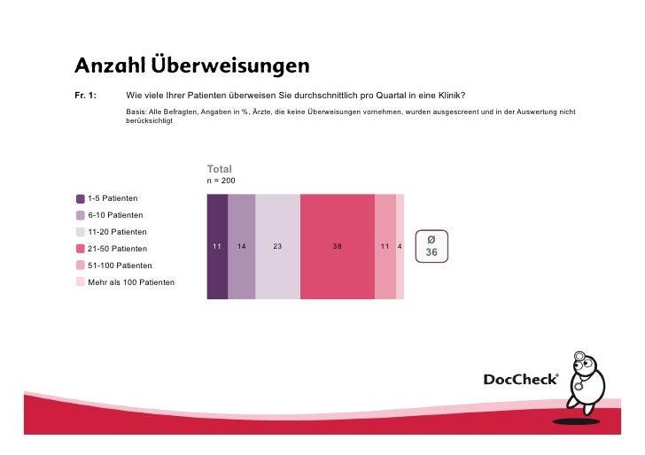 Online Studie zur Zuweiserbefragung 2011 Slide 3