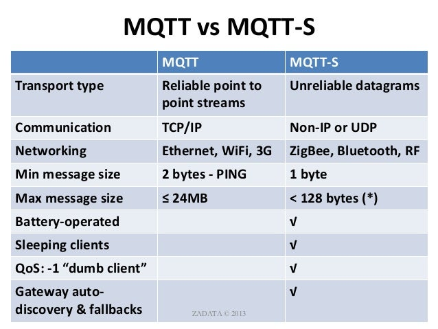 http://1PU SH] Building Wireless Sensor Networks with MQTT