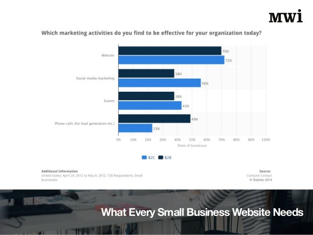 What Every Small Business Website Needs Slide 2