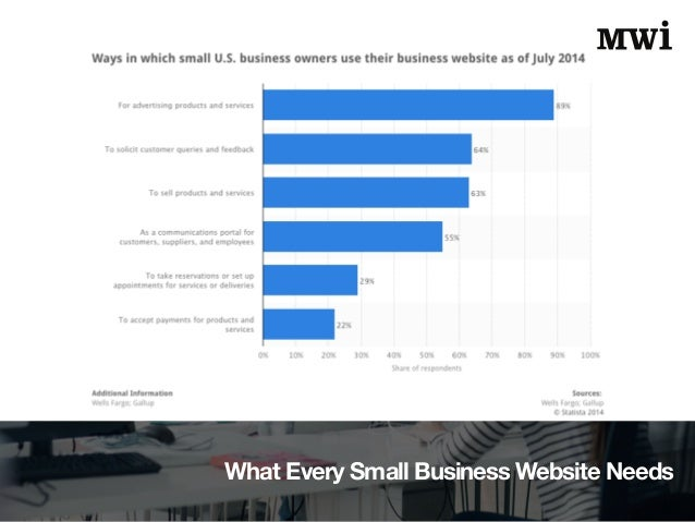 What Every Small Business Website Needs Slide 3