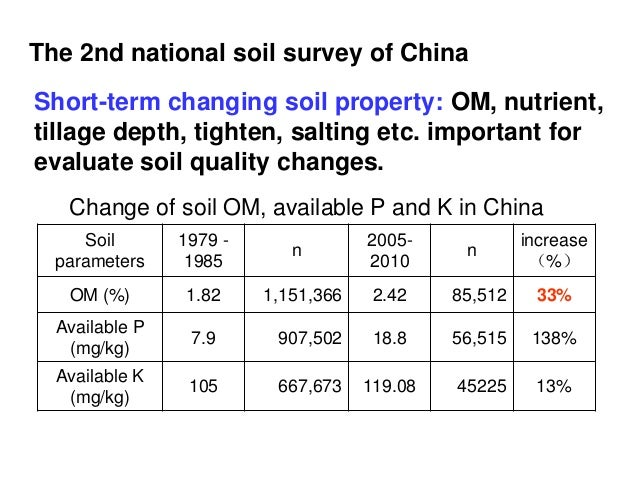 Processing and integrating soil map information from for Soil quality parameters