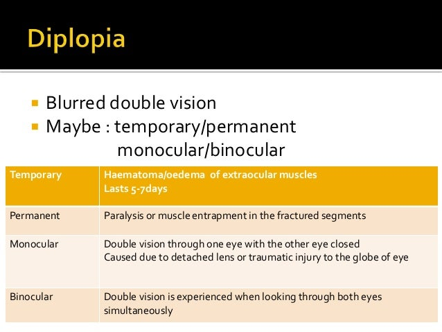 Viagra blurred vision permanent