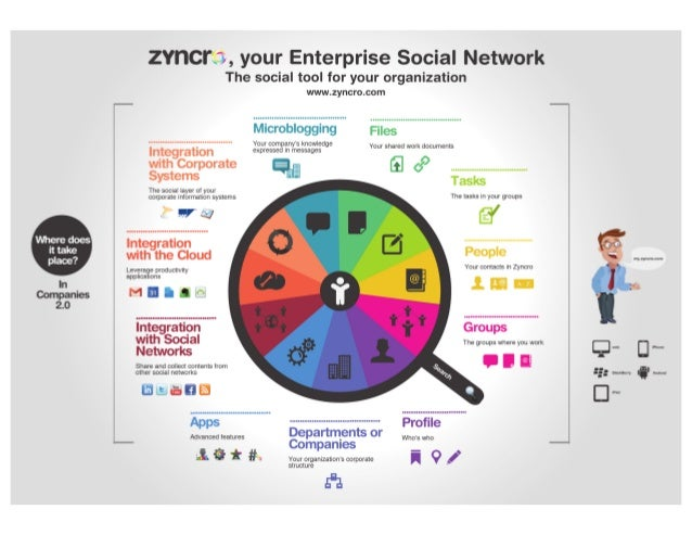 Infographic: Zyncro, your Enterprise Social Network