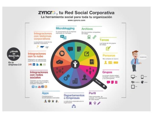 Infografía: Zyncro, tu Red Social Corporativa