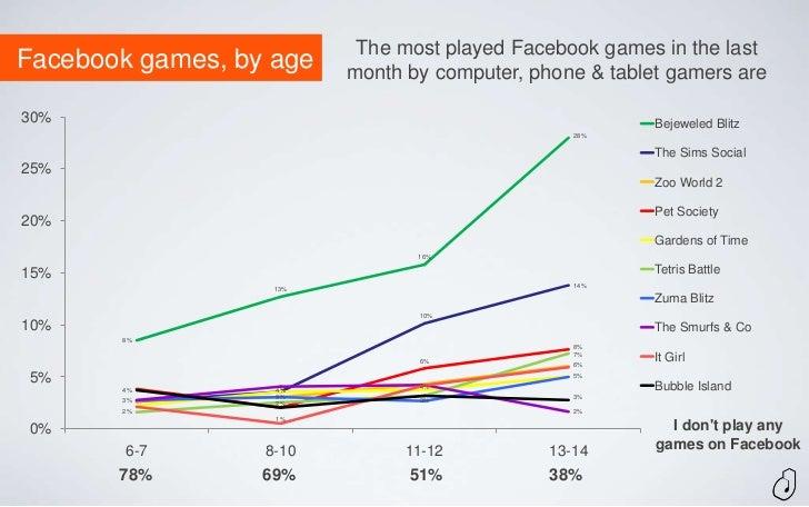 Kids in America: iPads, iPhones, Facebook and Zynga gaming