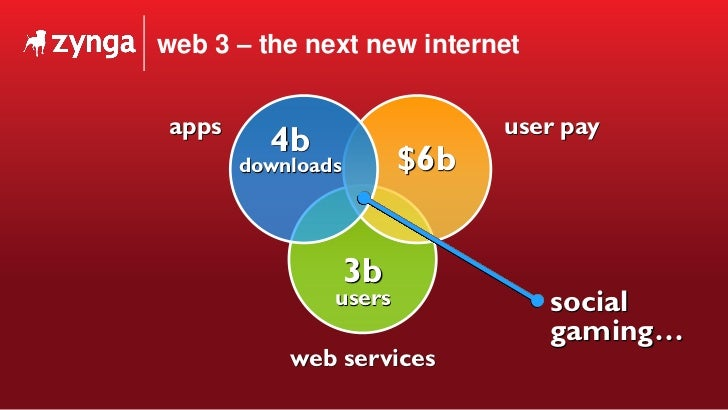web 3 – the next new internet 3b users web services $6b user pay 4b downloads apps social gaming…