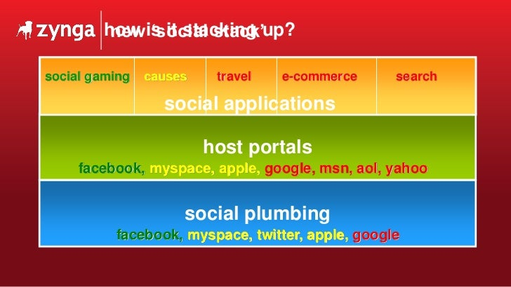 How is it stacking up? social applications host portals social plumbing facebook,   myspace, twitter, apple,   google face...