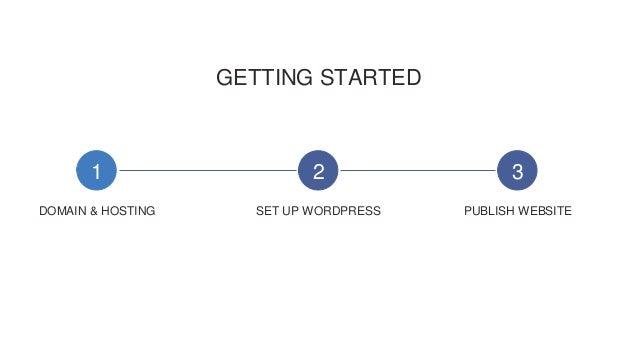 GETTING STARTED 1 2 3 DOMAIN & HOSTING SET UP WORDPRESS PUBLISH WEBSITE