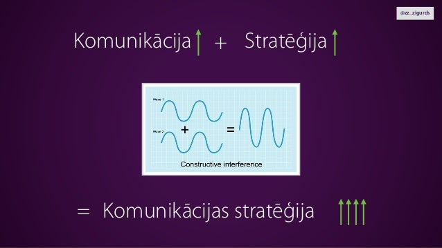 @zz_zigurds StratēģijaKomunikācija Komunikācijas stratēģija + =