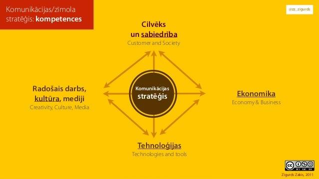 @zz_zigurds Cilvēks un sabiedrība Customer and Society Komunikācijas/zīmola stratēģis: kompetences Radošais darbs, kult...