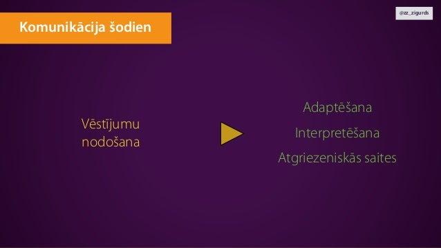 @zz_zigurds Vēstījumu nodošana Adaptēšana Interpretēšana Atgriezeniskās saites Komunikācija šodien