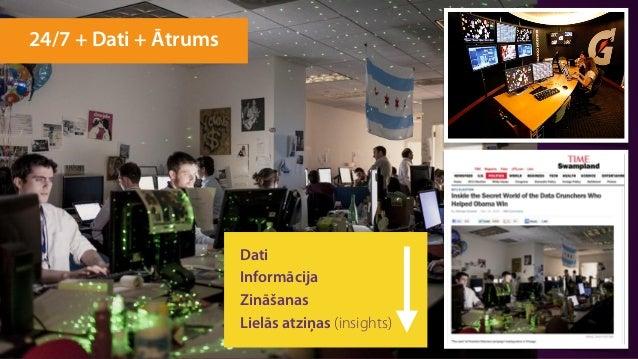 @zz_zigurds 24/7 + Dati + Ātrums Dati Informācija Zināšanas Lielās atziņas (insights)
