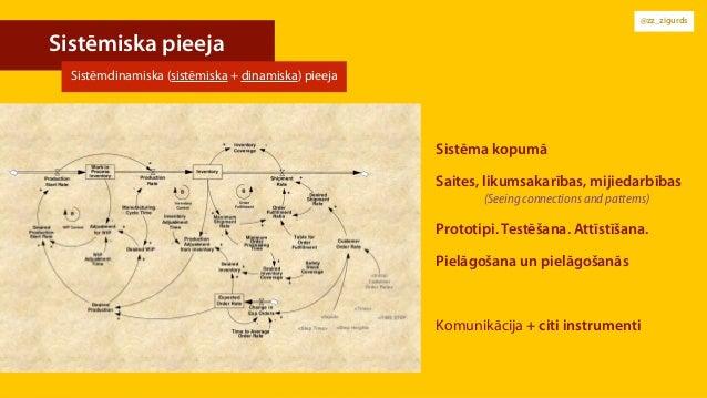 @zz_zigurds Sistēmiska pieeja Sistēma kopumā Saites, likumsakarības, mijiedarbības (Seeing connections and patterns) Prot...