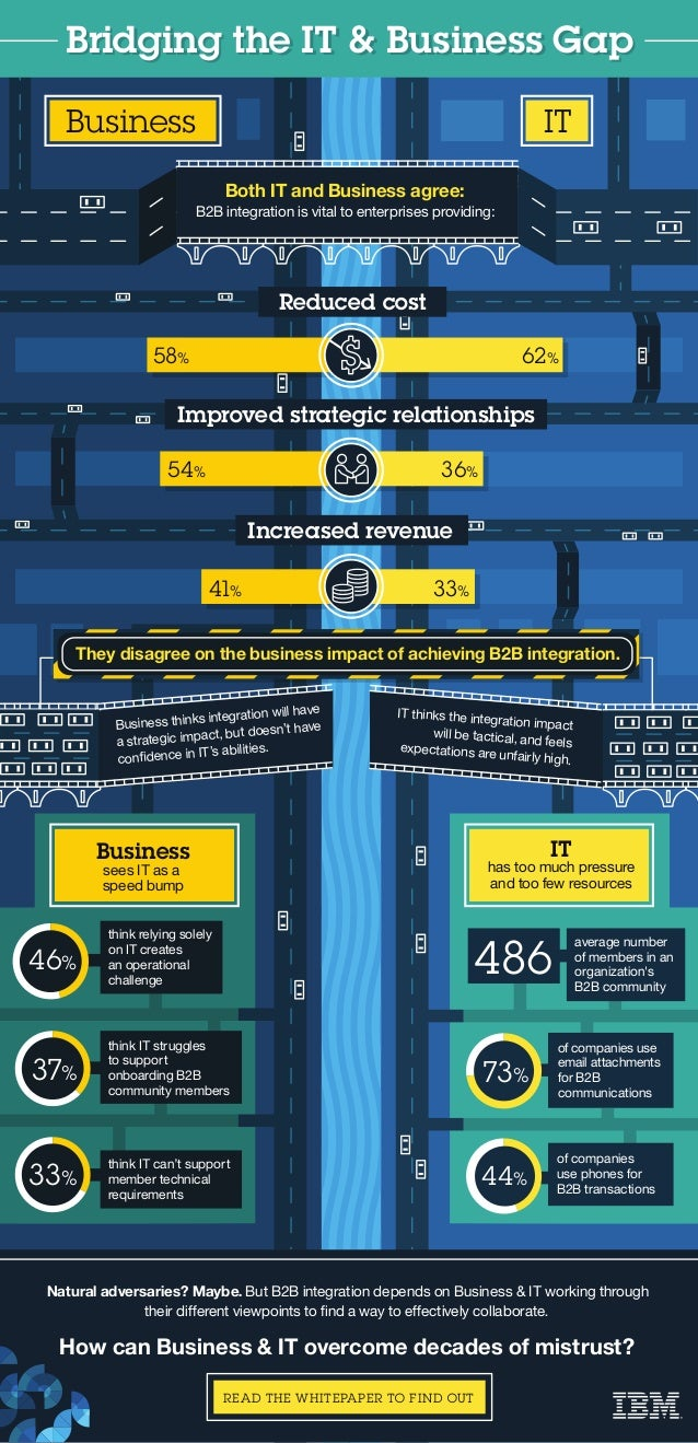 54% 36% Bridging the IT & Business GapBridging the IT & Business Gap Business 58% 41% 62% 33% sees IT as a speed bump 46% ...