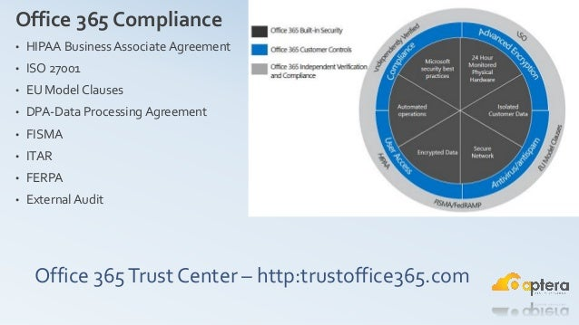 Learning About Security And Compliance In Office 365