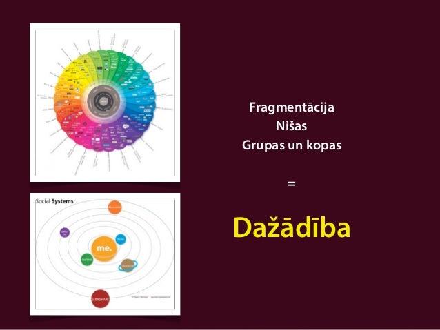 Fragmentācija     NišasGrupas un kopas      =Dažādība