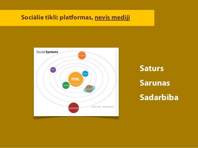 Sociālie tīkli: platformas, nevis mediji                                           Saturs                                 ...