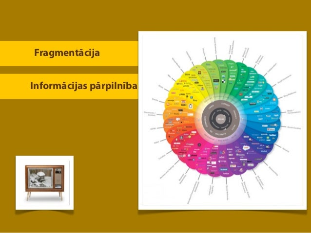 FragmentācijaInformācijas pārpilnība