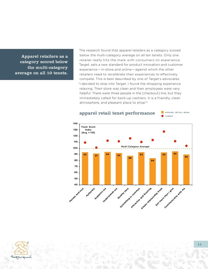The research found that apparel retailers as a category scored    Apparel retailers as a               below the multi-cat...