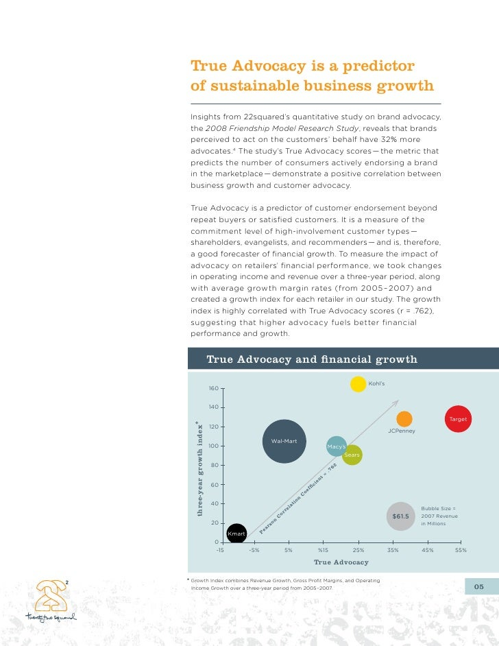 True Advocacy is a predictor  of sustainable business growth  Insights from 22squared's quantitative study on brand advoca...