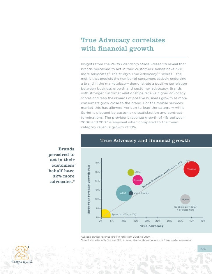 True Advocacy correlates                 with financial growth                  Insights from the 2008 Friendship Model Re...