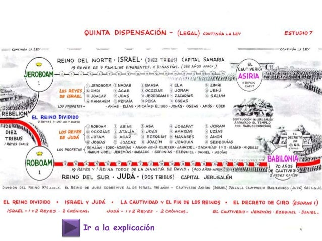 Las dispensaciones biblicas